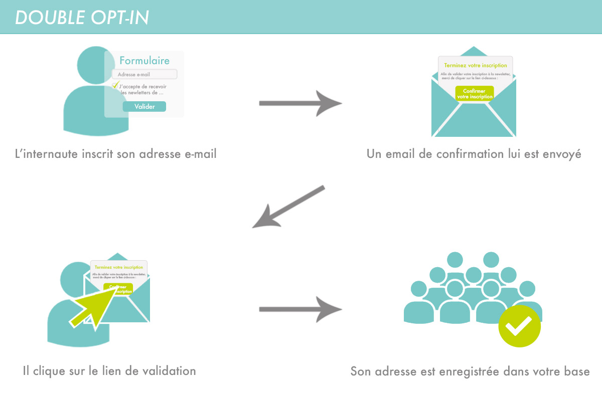 inscription double opt-in